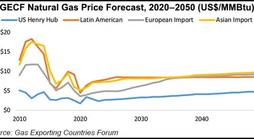 GECF-Prevision-del-precio-del-gas-natural2020-2050
